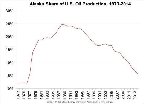 Alaska share of US oil production