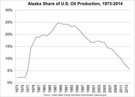 Alaska share of US oil production