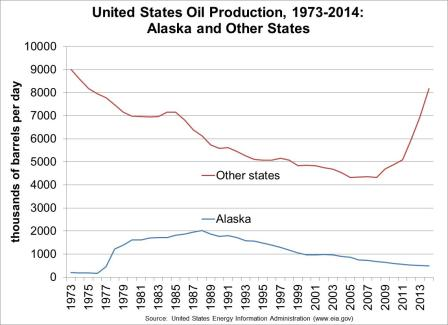 Trends in oil production in Alaska and other states